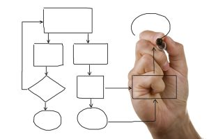 Businessmans hand drawing an empty flow chart
